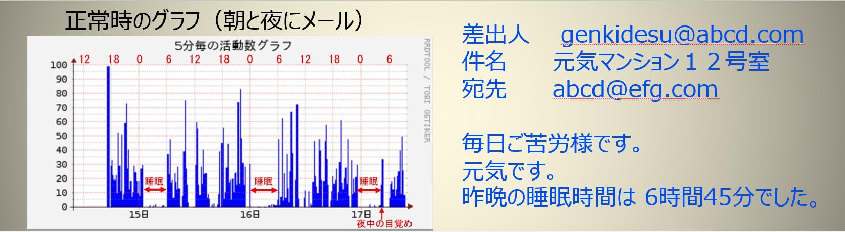 見守り センサー グラフ